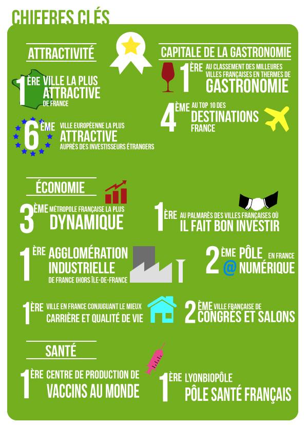 La-metropole-de-Lyon-chiffres clés-Infographie-4-Fédération-UDI-Métropole-de-Lyon