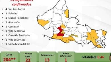 Photo of San Luis Potosí alcanza 204 contagios y 13 defunciones por COVID-19