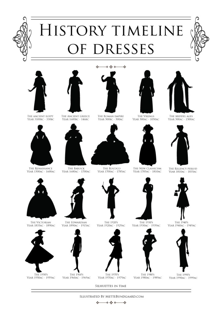 history-timeline-of-dresses-by-mette-bundgaard