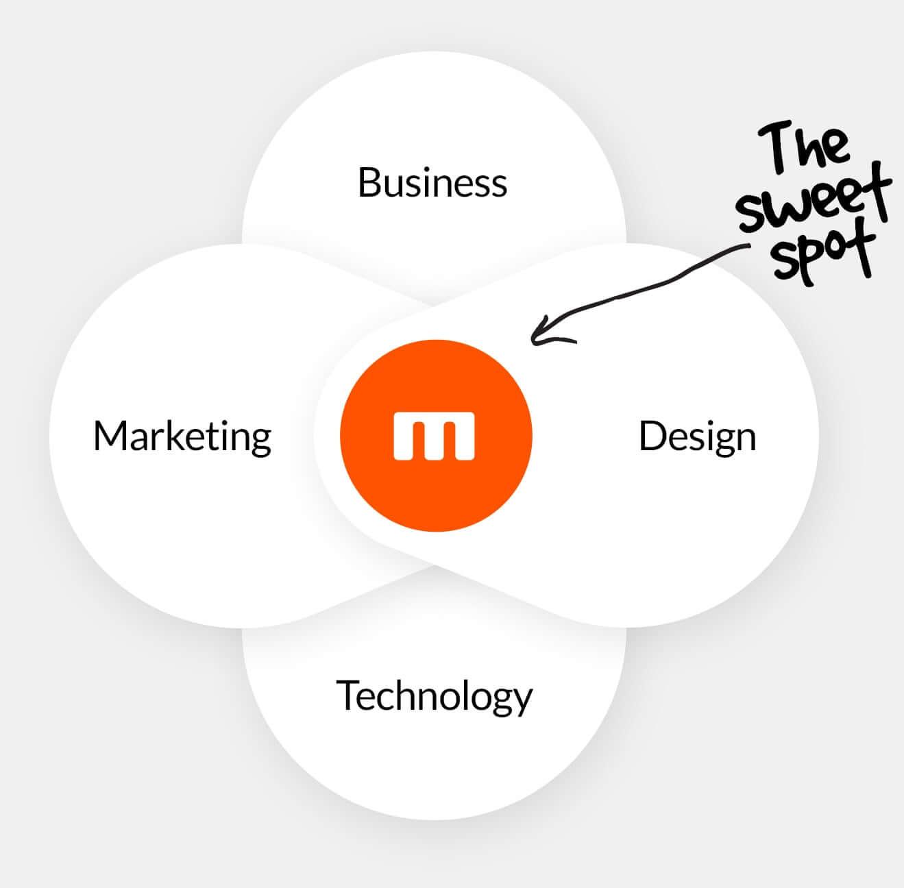 User Experience Design Mettro