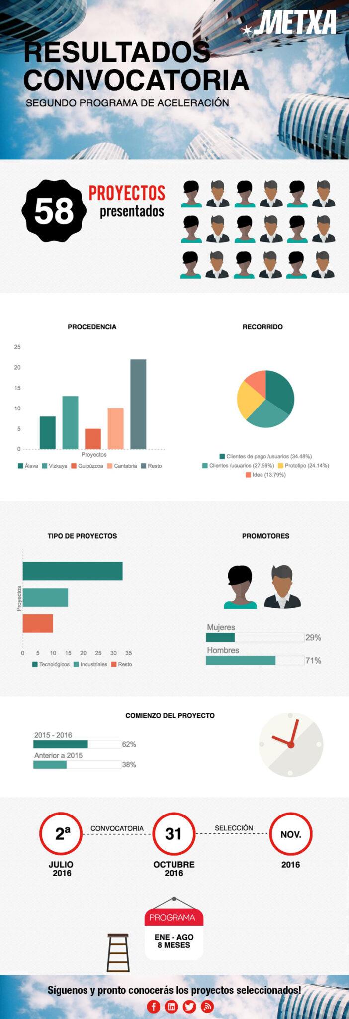 infografia 2a convocatoria_vs2