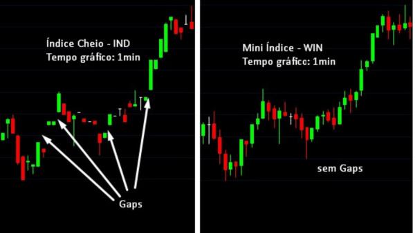 Demonstração dos gaps nas operações de índice cheio em relação ao mini índice - Be On Invest