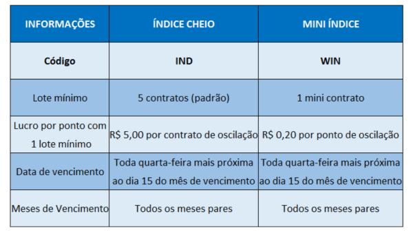 Principais diferenças entre índice cheio e mini índice BOVESPA - Be On Invest