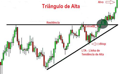 Análise Técnica Triângulo de Alta - Análise Técnica - Figuras Gráficas - Be On Invest - Robôs de Investimento