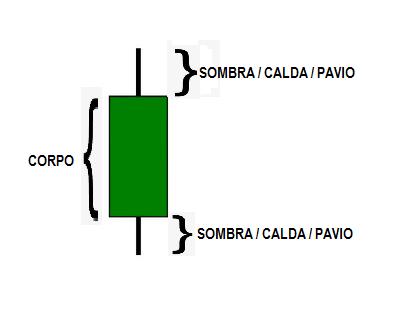 partes do candlestick