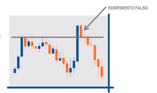 grafico candlestick do artigos sobre suporte e resistência be on invest robos trader robo trader falso rompimento da reisistencia