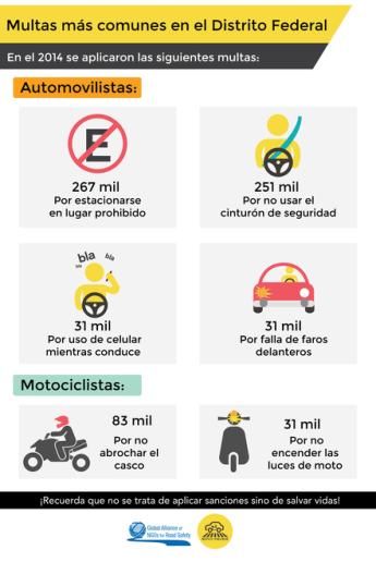 MULTAS MÁS COMUNES EN EL D.F.
