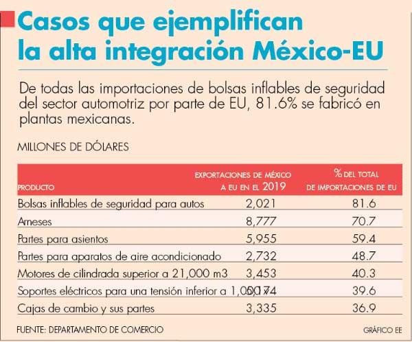 Covid-19 evidencia alta integración entre México y EU