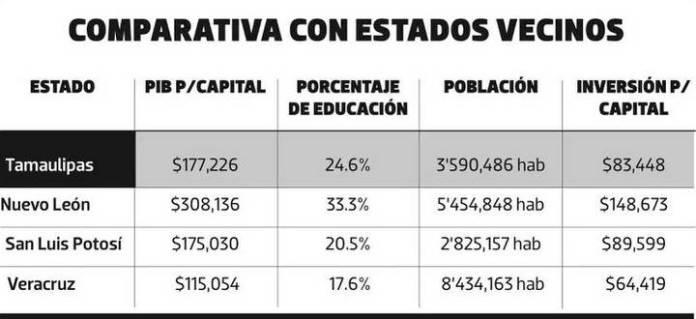Comercio exterior, fuerza de Tamaulipas