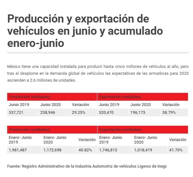 BMW, Mazda y GM recuperan el ritmo de producción de vehículos en México