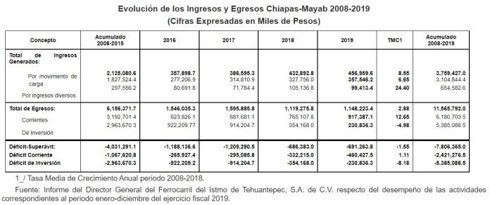 Se da a conocer el Programa Institucional 2021-2024 del Ferrocarril del Istmo de Tehuantepec