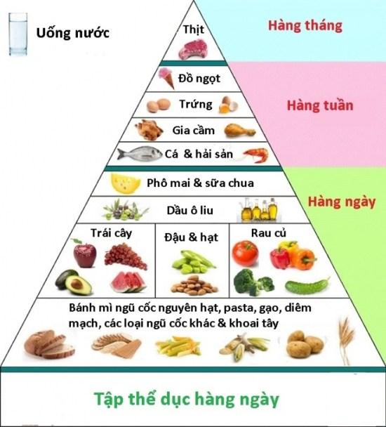 Mẹ nên cho bé ăn theo tháp dinh dưỡng để đảm bảo đủ chất trong khẩu phần ăn mỗi ngày-