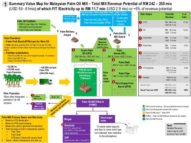 Malaysia palm oil chart