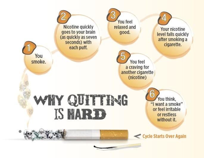 Why-Quitting-is-Hard2