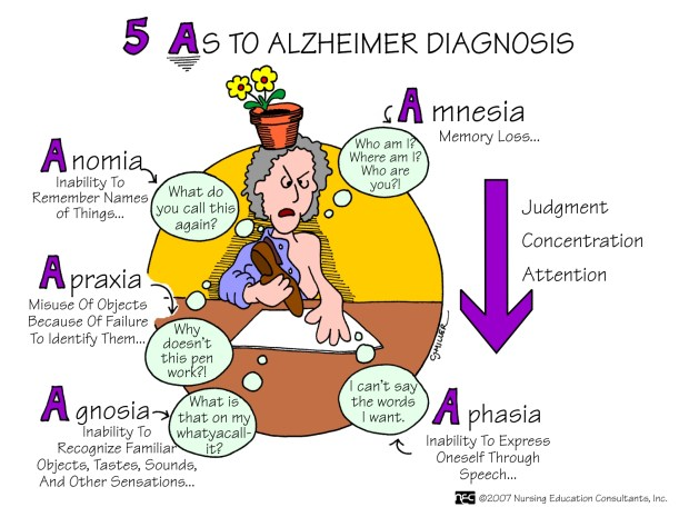 Five As to Alzheimer Diagnosis.jpg