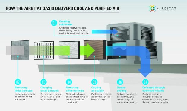 infographic_airbitat_oasis.jpg