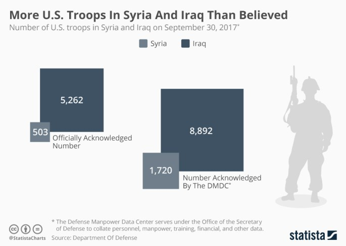 Statistica Chart of U.S. troops in Syria and Iraq.jpg