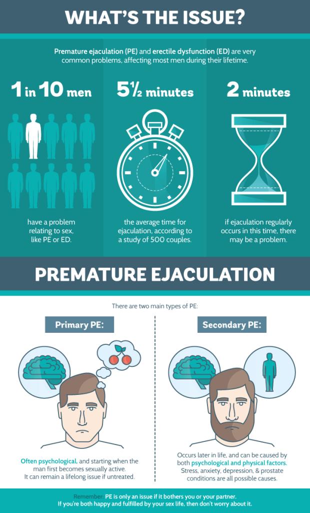 Premature ejaculation.png