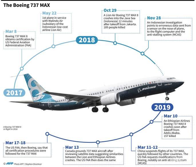 Boeing 737 MAX.jpg