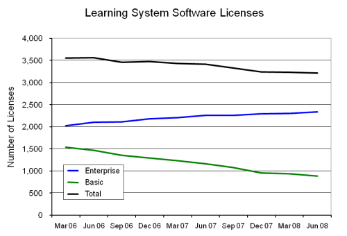 Figure 1 – Reported Number of Learning System Licenses at the End of the Quarter