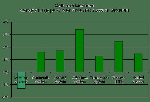 Figure 6 – Average Change per Quarter of Software Licenses