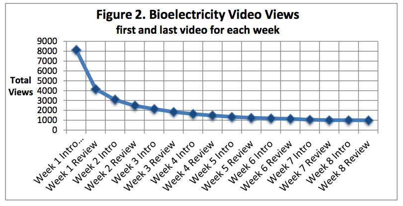 Activity per week