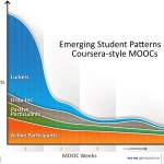 studentPatternsInMoocs2