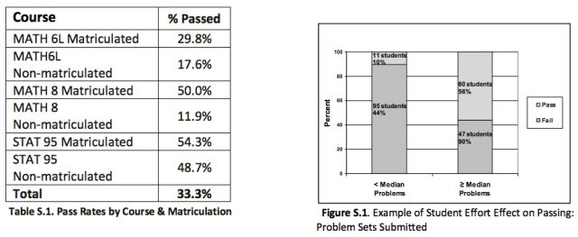 Summary table & figure 1