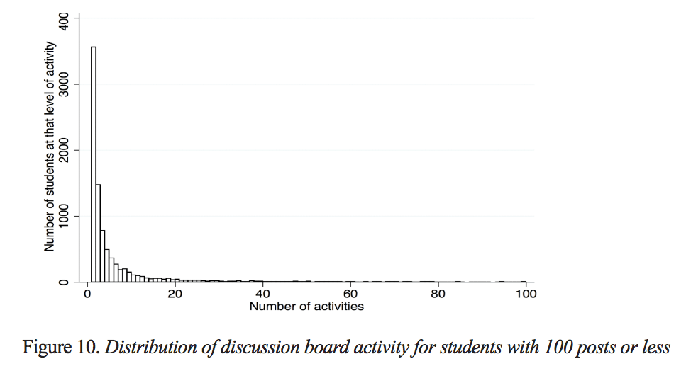 MOOC Discussion Forums: barrier to engagement?