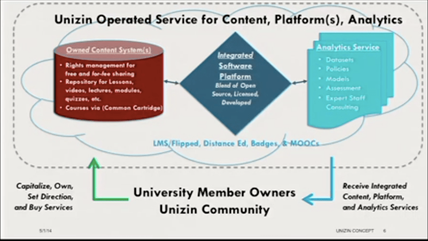 Unizin Diagram of Services