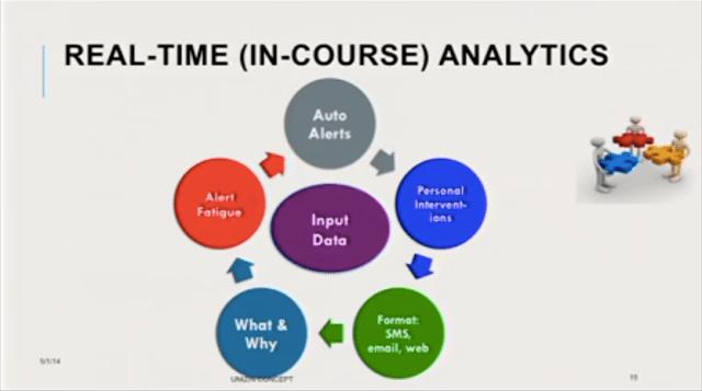 Unizin Real-Time Analytics