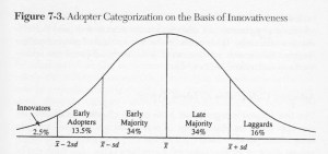 Source: The Diffusion of Innovations, 5th ed., p. 281