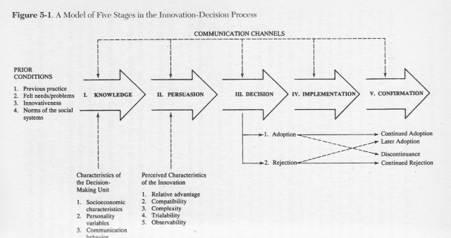 Source: The Diffusion of Innovations, 5th ed., p. 170