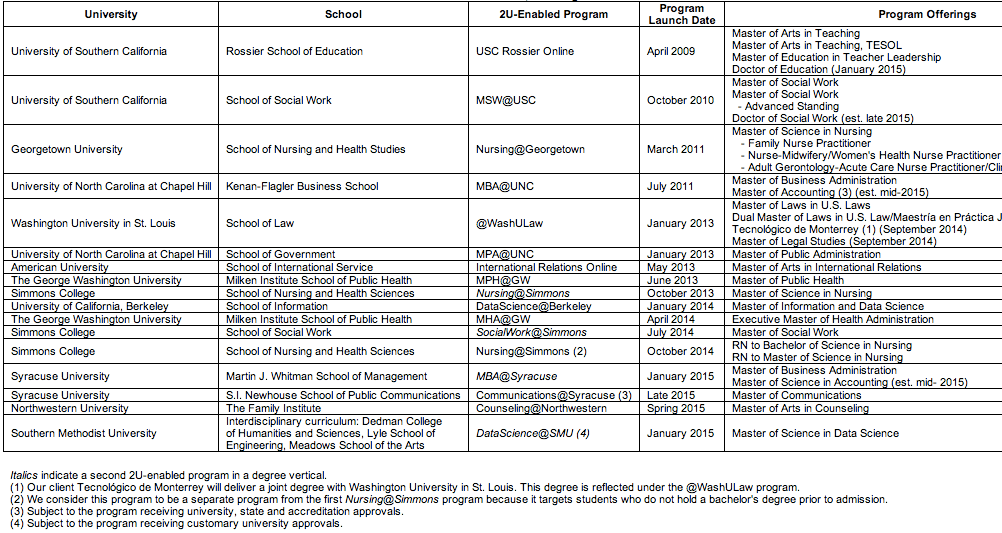 Programs Aug 2014
