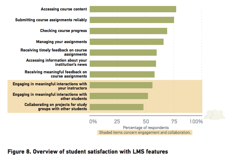 Student satisfaction LMS