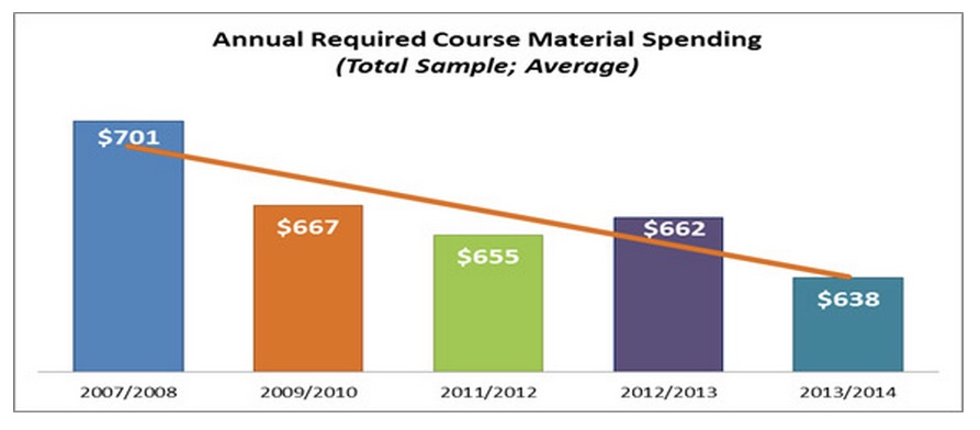 NACS Course Material Expenditures