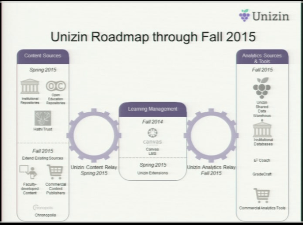 Unizin Roadmap