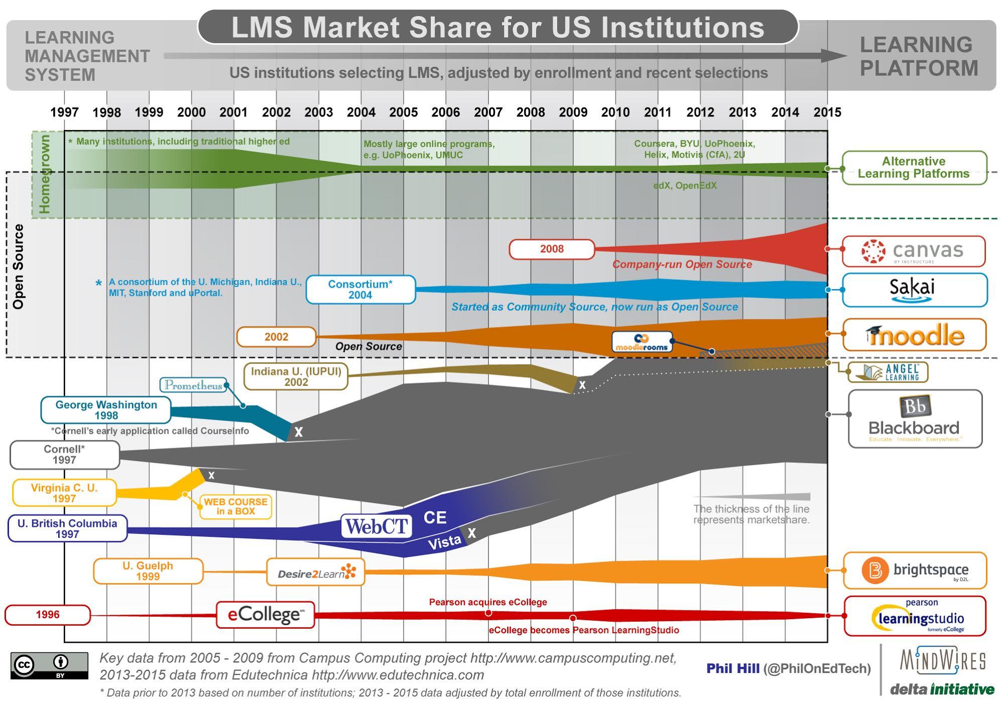 LMS_MarketShare_20151023