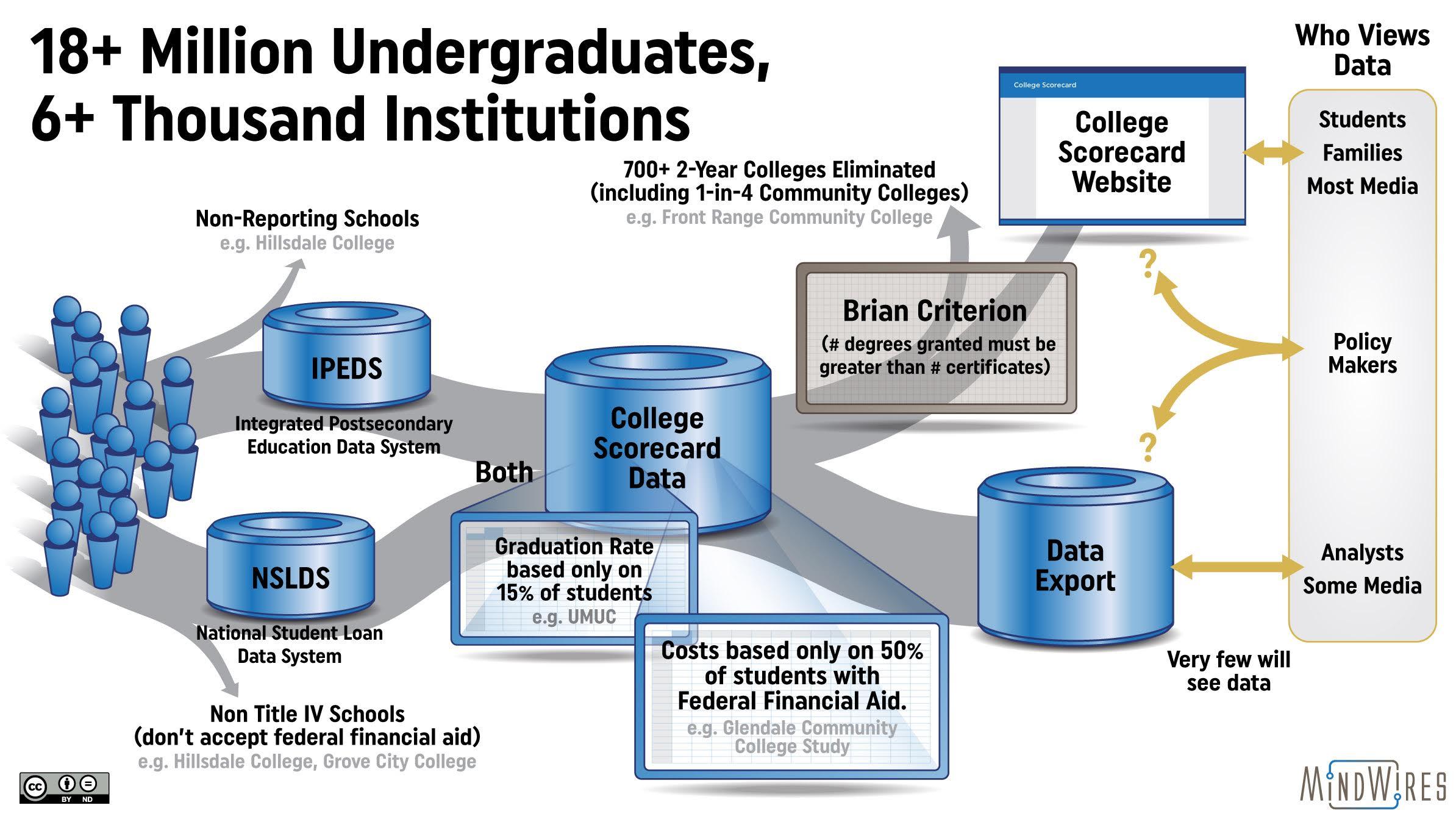 Poulin Hill College Scorecard Graphic