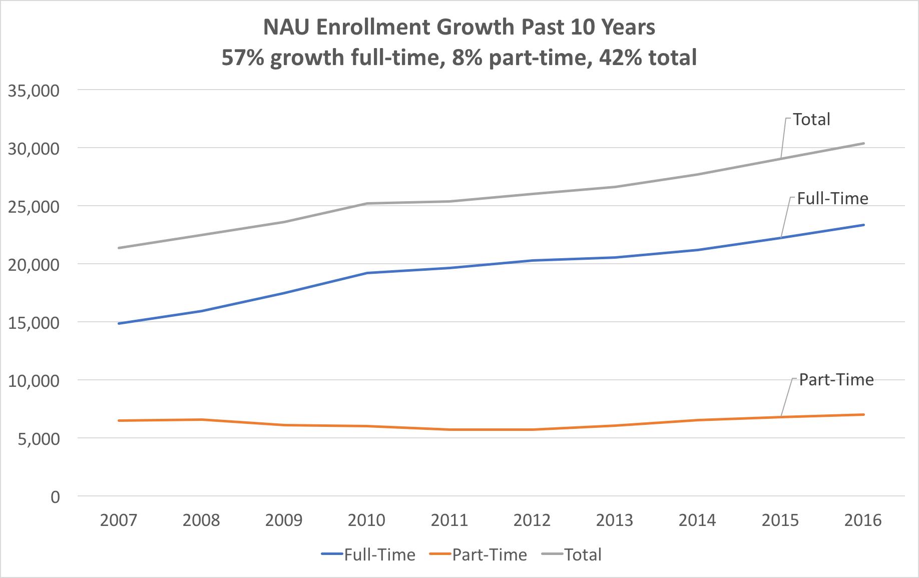 enrollment-growth-ft-pt