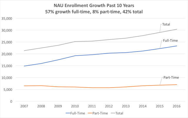enrollment-growth-ft-pt
