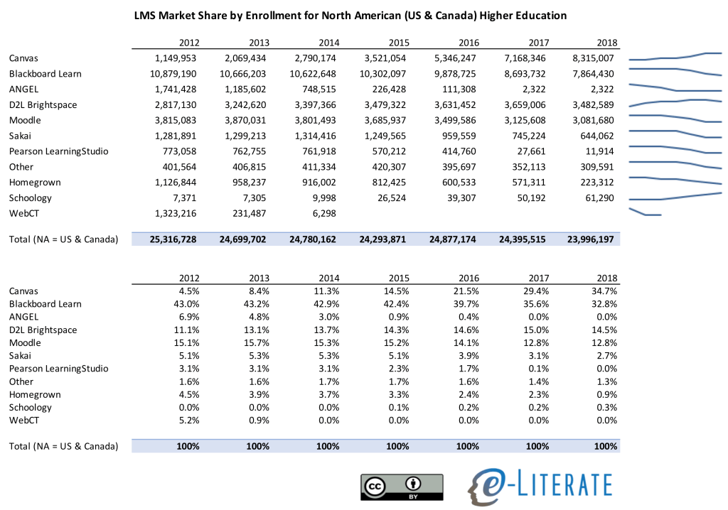 LMS Market Share by Enrollment NA HE