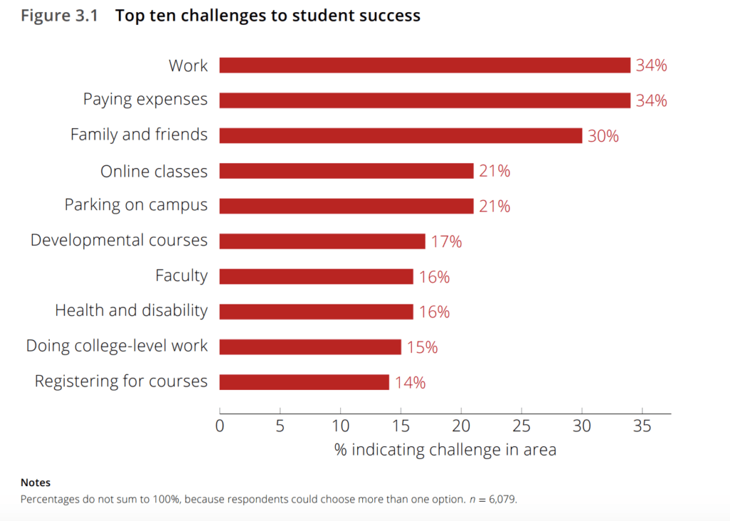Top Ten challenges for community college students