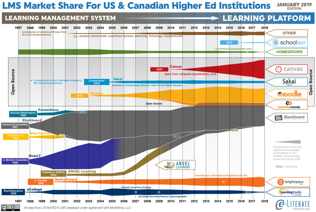 Higher ed LMS market share for US and Canada, January 2019