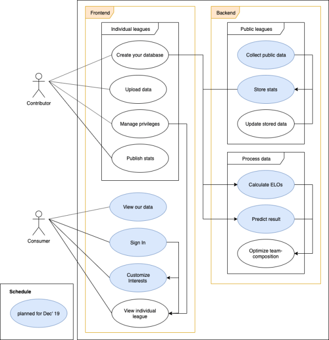 This use case diagram specifies two actors: Contributors and consumers. The system is divided in a frontend and a backend.  The backend part of the system stores collected data from public leagues und processes data to calculate ELOs and predict results. In the feature, it should be possible to get advice on optimizing a teams composition based on the processed data.  The frontend initially will be focused on consumers (casual users). They can view our calculations, get an account and customize their interests.  We plan to add contributor accounts at some point in the future. Contributors would be able to provide their own data, say from their private tournament. The backend would calculate the stats. Contributors would maintain control over the access to their data.
