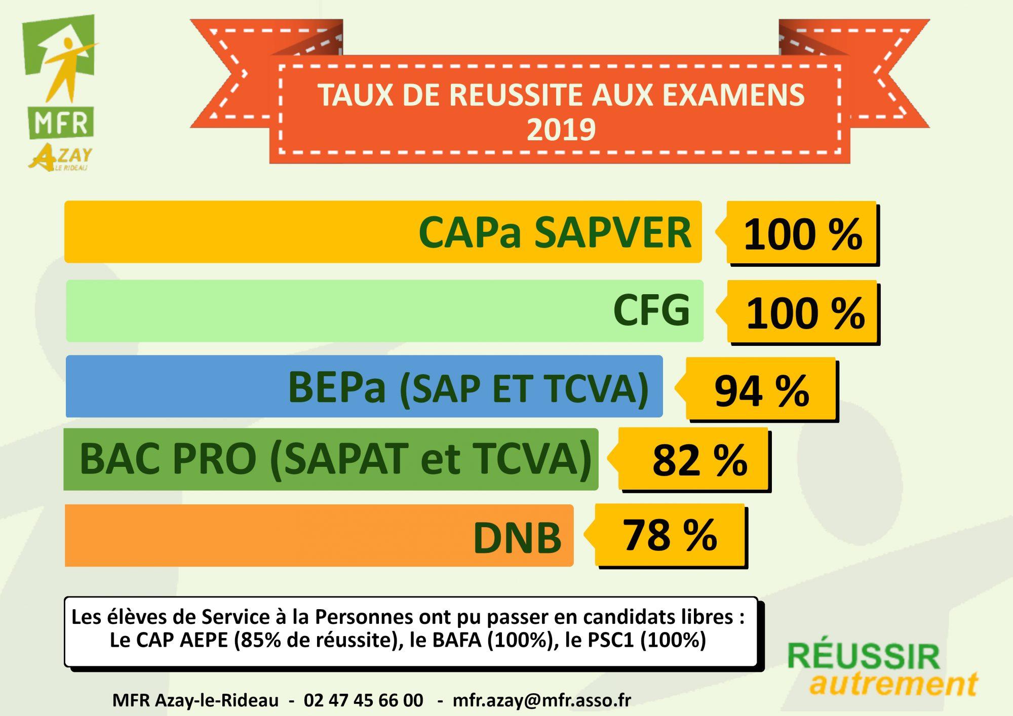 Synthèse des résultats aux examens 2019 à la MFR d'Azay