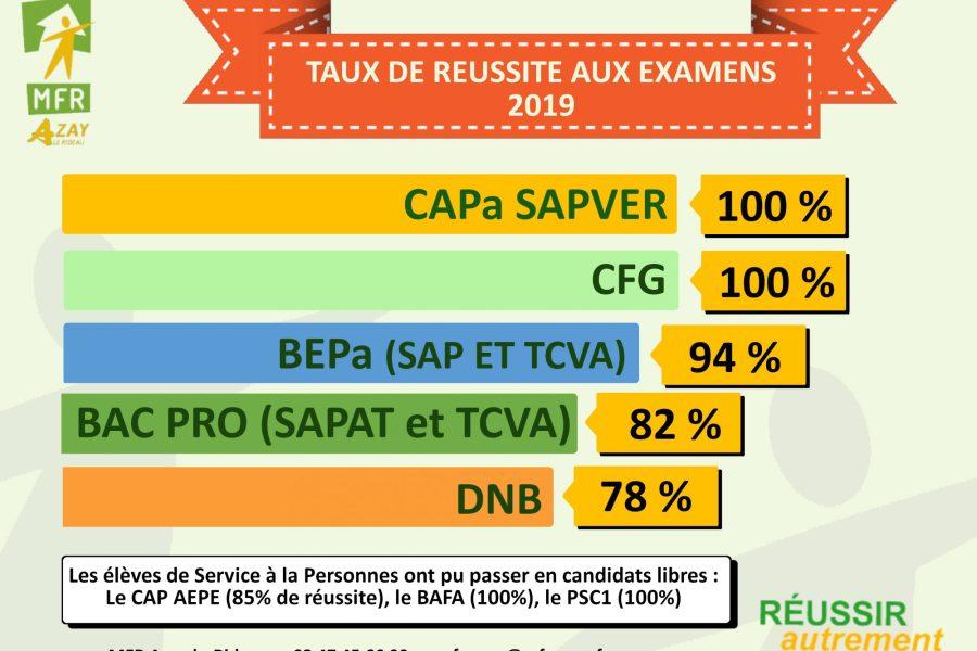 Les résultats aux examens 2019