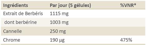 Complexe berberine - PJR