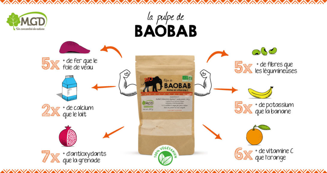 Pulpe de baobab_Infographie MGD Nature