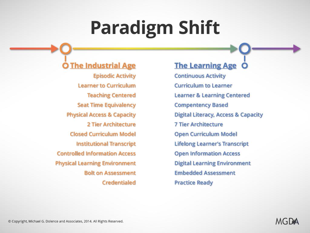 Paradigm Shift Crisis Opportunity Or Myth
